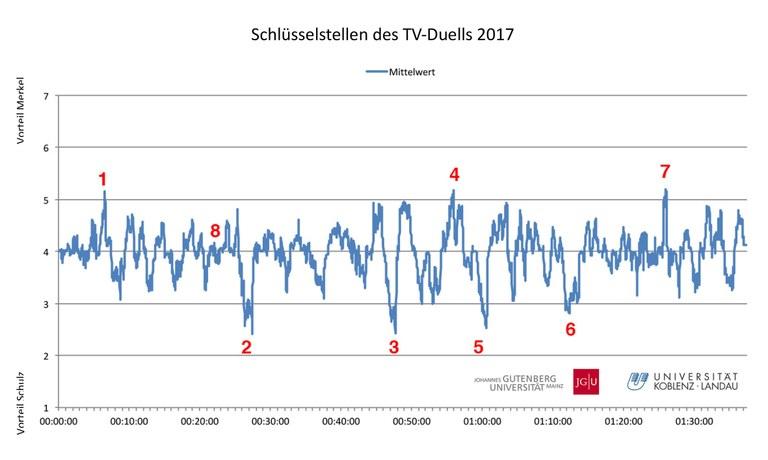 Live-Experiment zum Kanzler-Duell: Schulz profitiert stärker als Merkel
