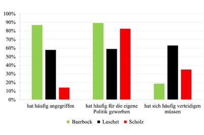 Angriffslustig oder zu häufig in der Defensive? So bewerteten die Zuschauer das Auftreten der drei Kandidaten in der dritten Kanzler-Debatte. (Grafik: Prof. Dr. Jürgen Maier)