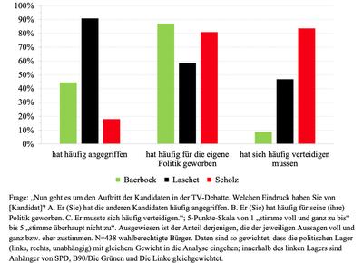 Wahrnehmungsprozesse und Urteilsbildung von Wählern als Forschungsgegenstand: Die Abbildung zeigt die Bewertung der Debattenstrategien. Abbildung: Universität Koblenz-Landau/Prof. Dr. Jürgen Maier