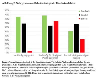 Wie treten die Kanzlerkandidaten auf? Auch dies konnten die Studienteilnehmer beurteilen. Foto: Jürgen Maier/Universität Koblenz-Landau