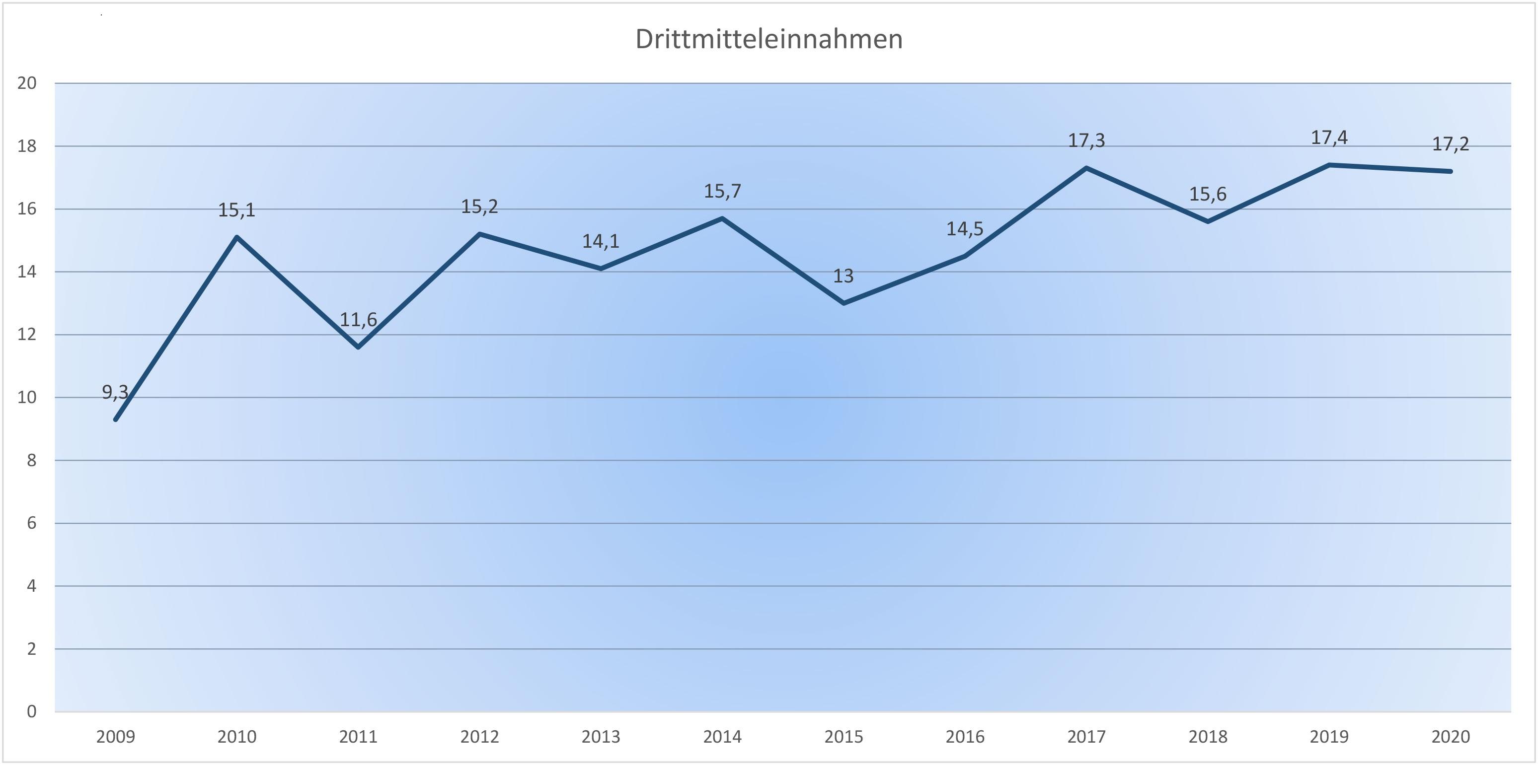 Grafik Drittmitteleinnahmen 2009 bis 2020