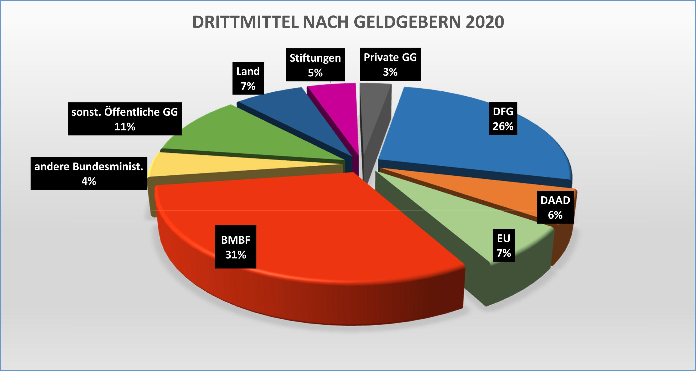 Grafik Drittmitteleinnahmen nach Geldgebern 2020