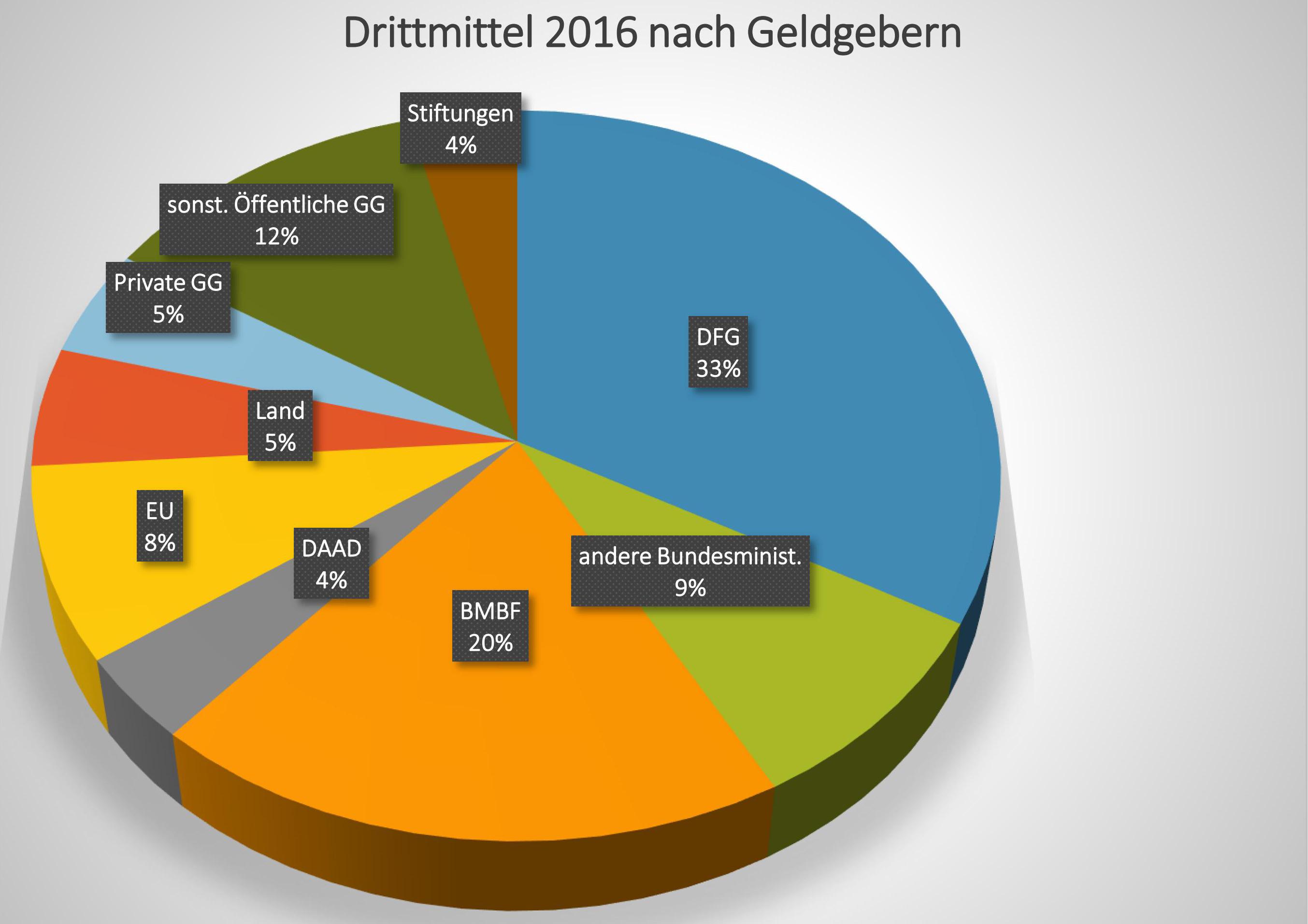 Drittmittel Grafik nach Geldgebern 2016