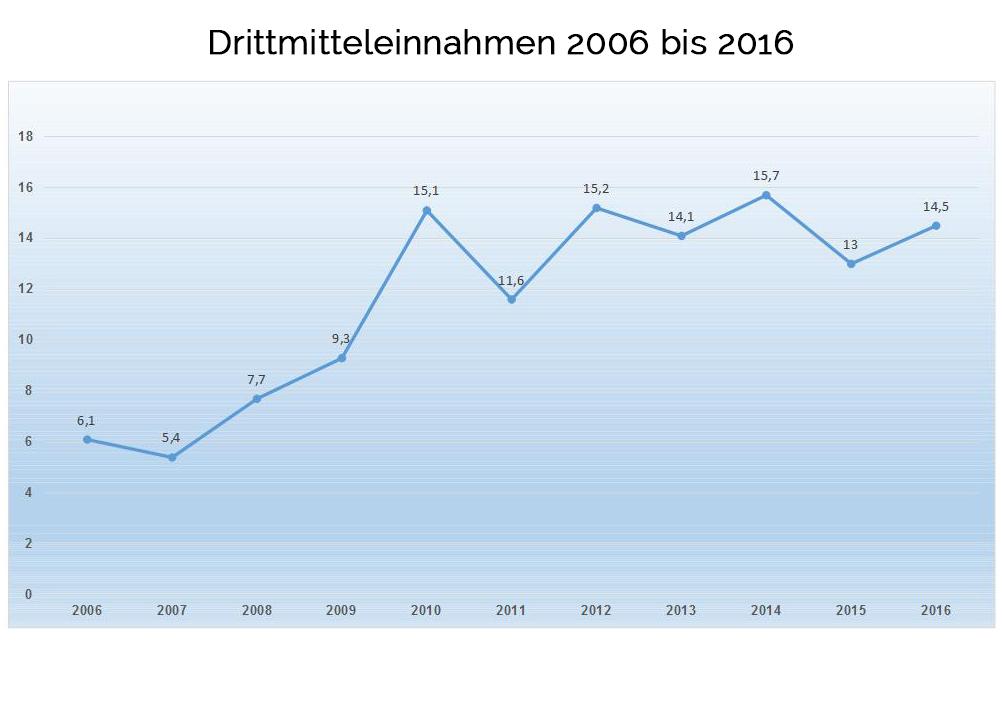DM 2006 bis 2016