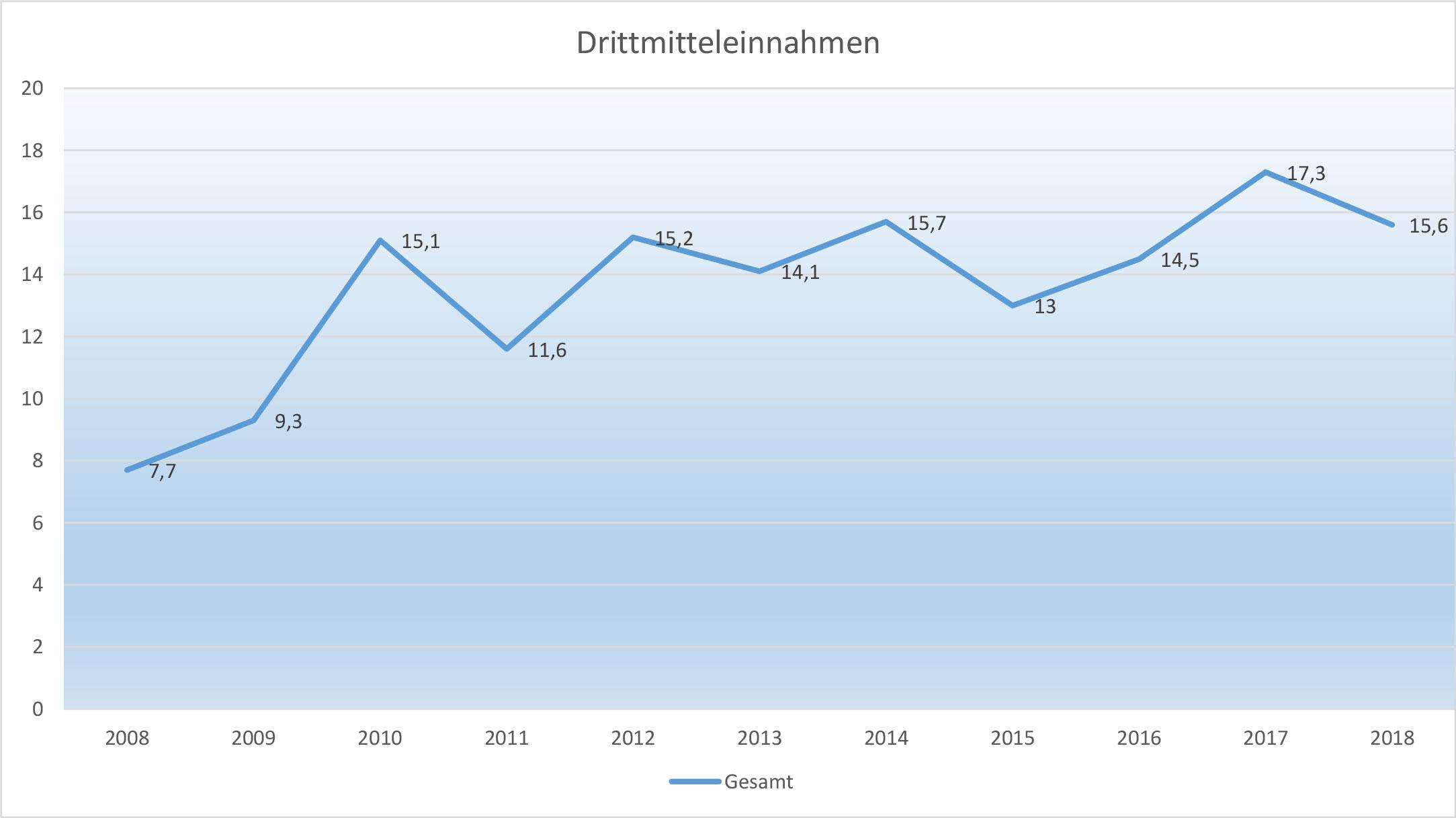 Drittmittel der Universität Koblenz-Landau von 2008 bis 2018
