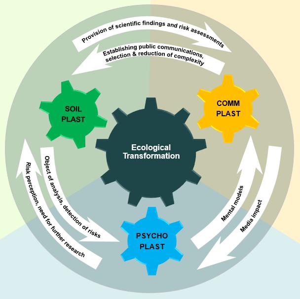 Abb. Rahmenmodell der Teilprojekte zur Analyse des gesellschaftlichen Umgangs mit Umweltrisiken durch Plastik