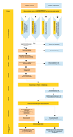 Ablaufdiagramm spezielle Softwareumgebung