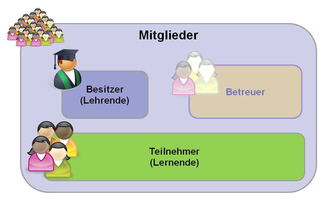 Drei Nutzergruppen: Besitzer (Lehrende), Teilnehmer (Lernende) und Betreuer