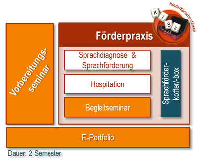 Strukturgrafik KiSs