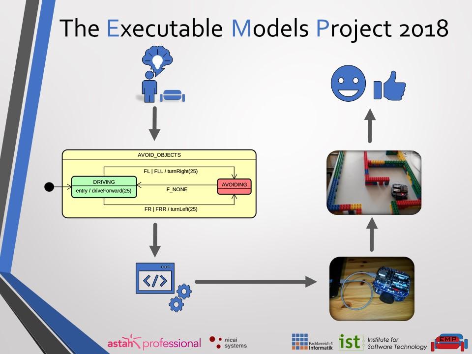 Schaubild des Executable Models Project