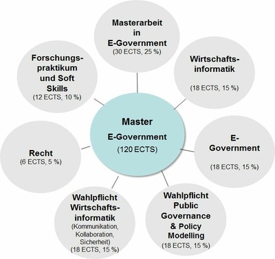 Aufbau E-Government Master