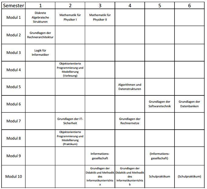 Studienverlaufsplan B.Ed. Technische Informatik BBS SS