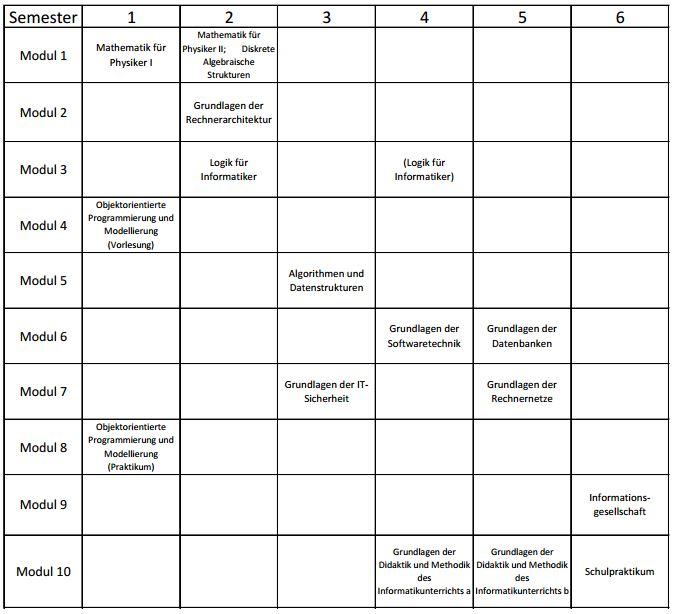 Studienverlaufsplan B.Ed. Technische Informatik BBS WS
