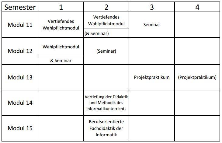 Studienverlaufsplan M.Ed. Technische Informatik BBS WS