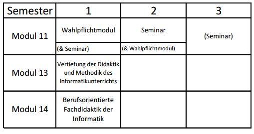 Studienverlaufsplan M.Ed. Informatik Realschule plus SS