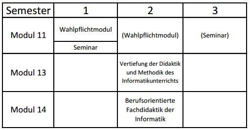 Studienverlaufsplan M.Ed. Informatik Realschule plus WS