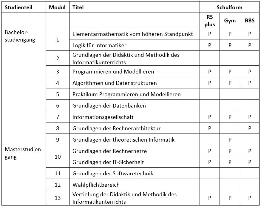 Zertifikat Informatik WS 19/20