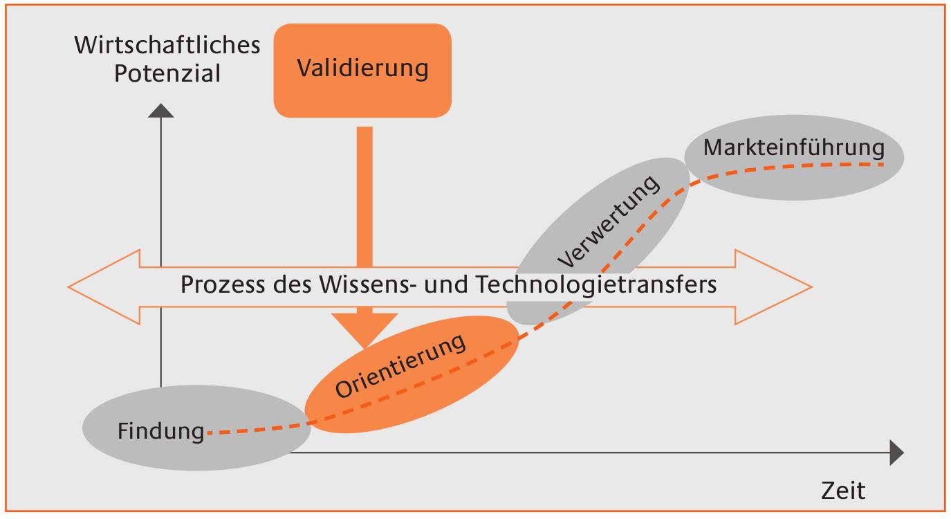 Validierung von Innovationsprozessen