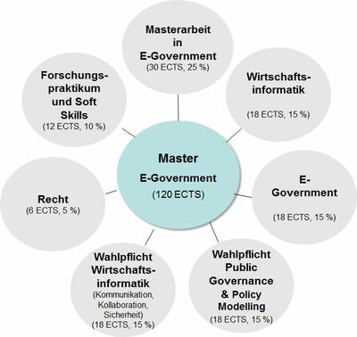 master-egov