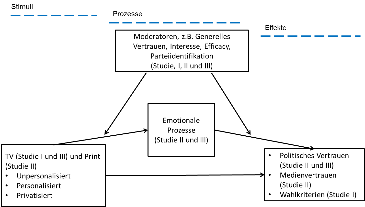 Grafik Personalisierung-Studie