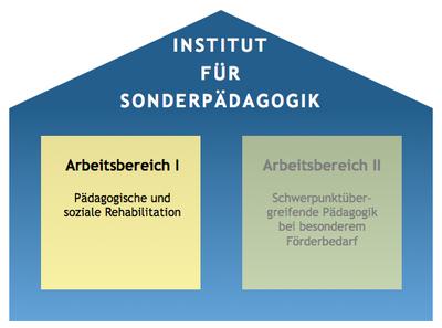 Arbeitsbereich I: Grundlagen sonderpädagogischer Förderung