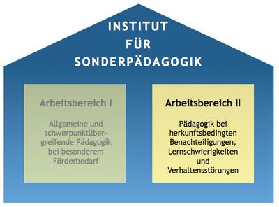 Arbeitsbereich II: Pädagogik bei herkunftsbedingter Benachteiligung, Lernschwierigkeiten und Verhaltensstörungen