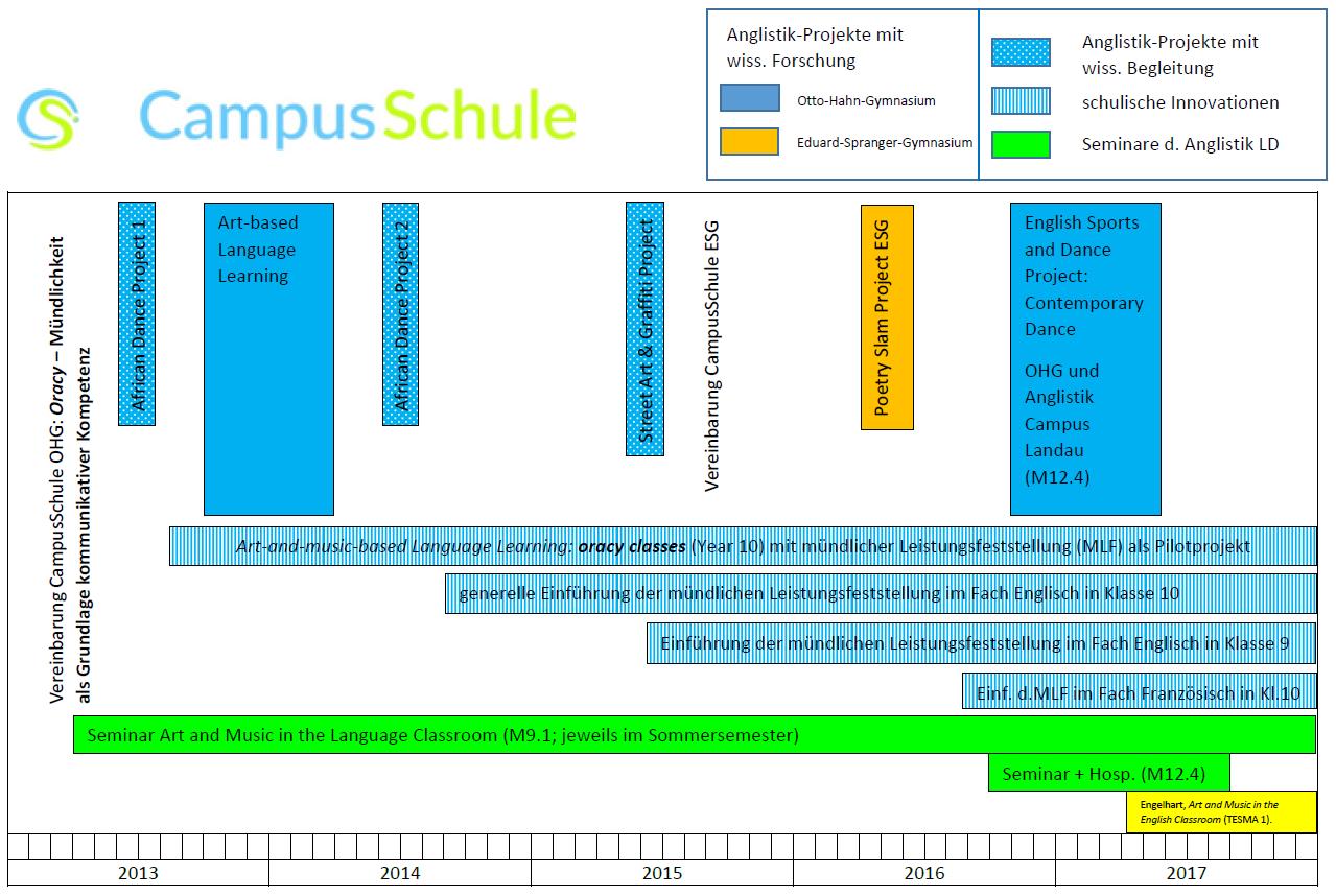 Campus Schule History Grafik