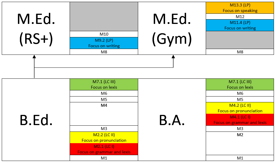 Language Practice Overview