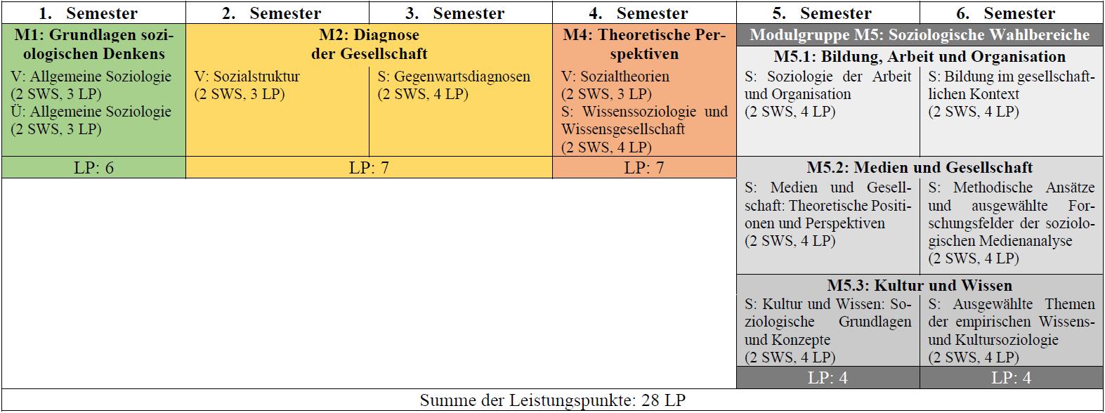 Studienverlaufsplan Wahlfach Soziologie