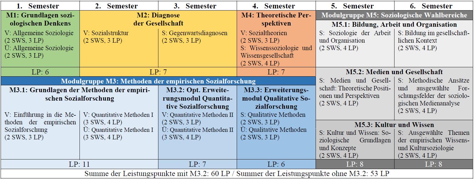 Studienverlaufsplan Basisfach Soziologie