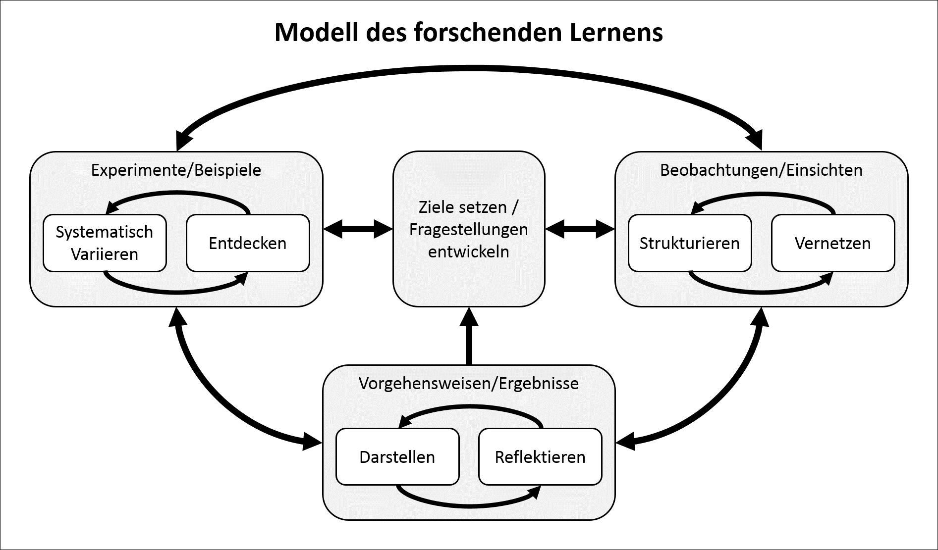 Modell des Forschenden Lernens
