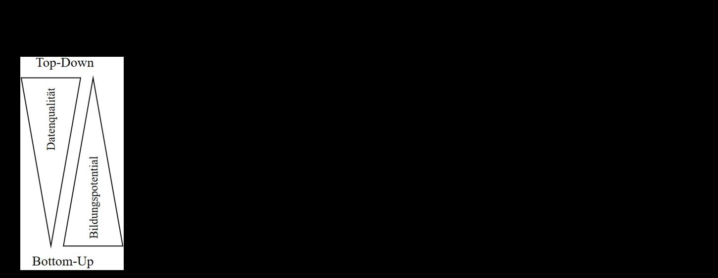 Modelle der Partizipationsstufen in Zusammenhang mit der Datenqualität und dem Bildungspotenzial (Teilnehmer - TN, Wissenschaftler - W) (eigene Abbildung nach Bonney et al., 2009; Burger, 2016; Shirk et al., 2012)