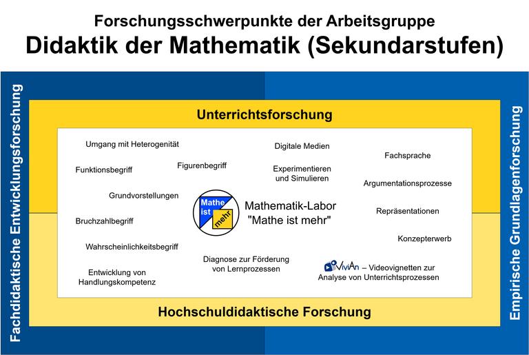dms_forschung.png