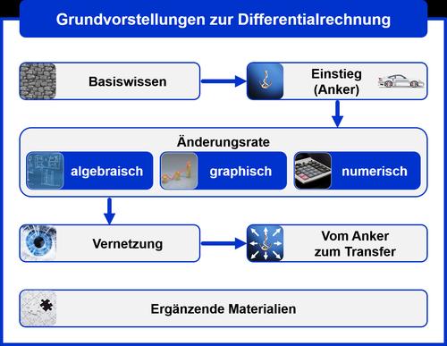 unterrichtsreihe_einfuehrung_in_die_differentialrechnung_500.png