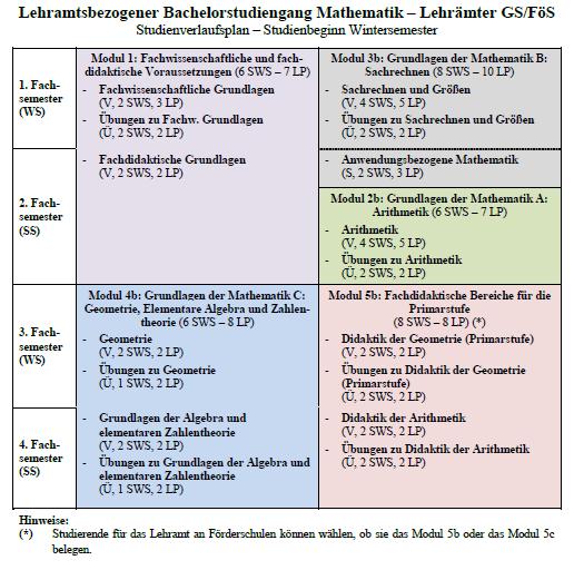 Studienverlaufsplan Bachelor Variante b WS