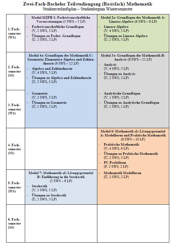 Studienverlaufsplan ZFB-Basisfach Wintersemester