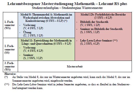 Studienverlaufsplan Master RSplus - Beginn WS