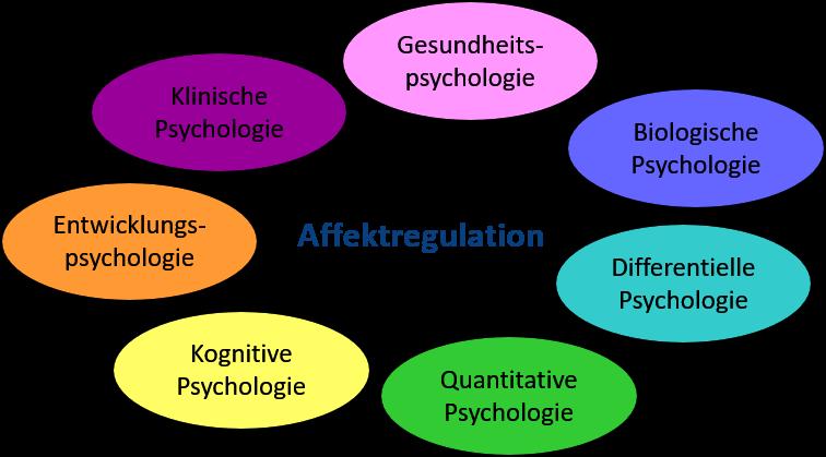 Affektregulation Grafik 2