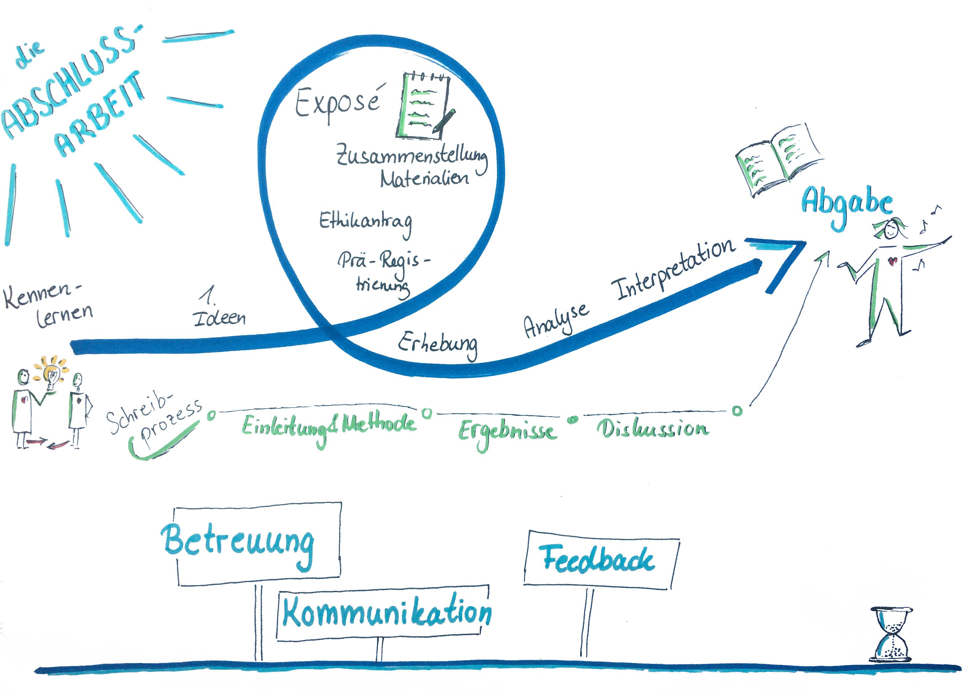 Hier sieht man eine Abbildung zum Prozess der Verfassung einer Abschlussarbeit.