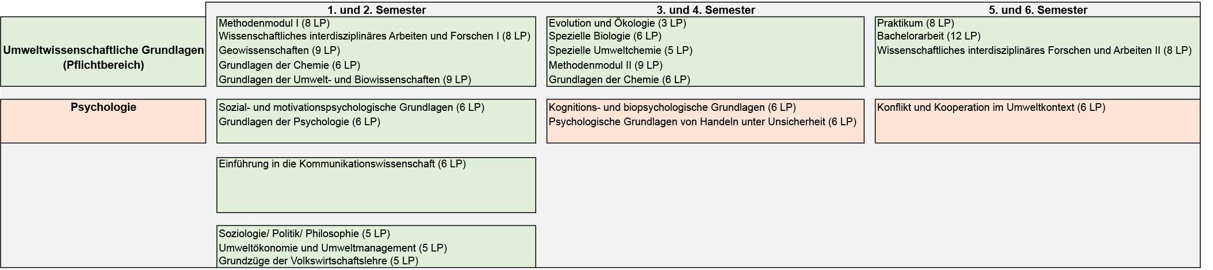 Sie sehen den exemplarischen Verlaufsplan für die Profillinie Psychologie