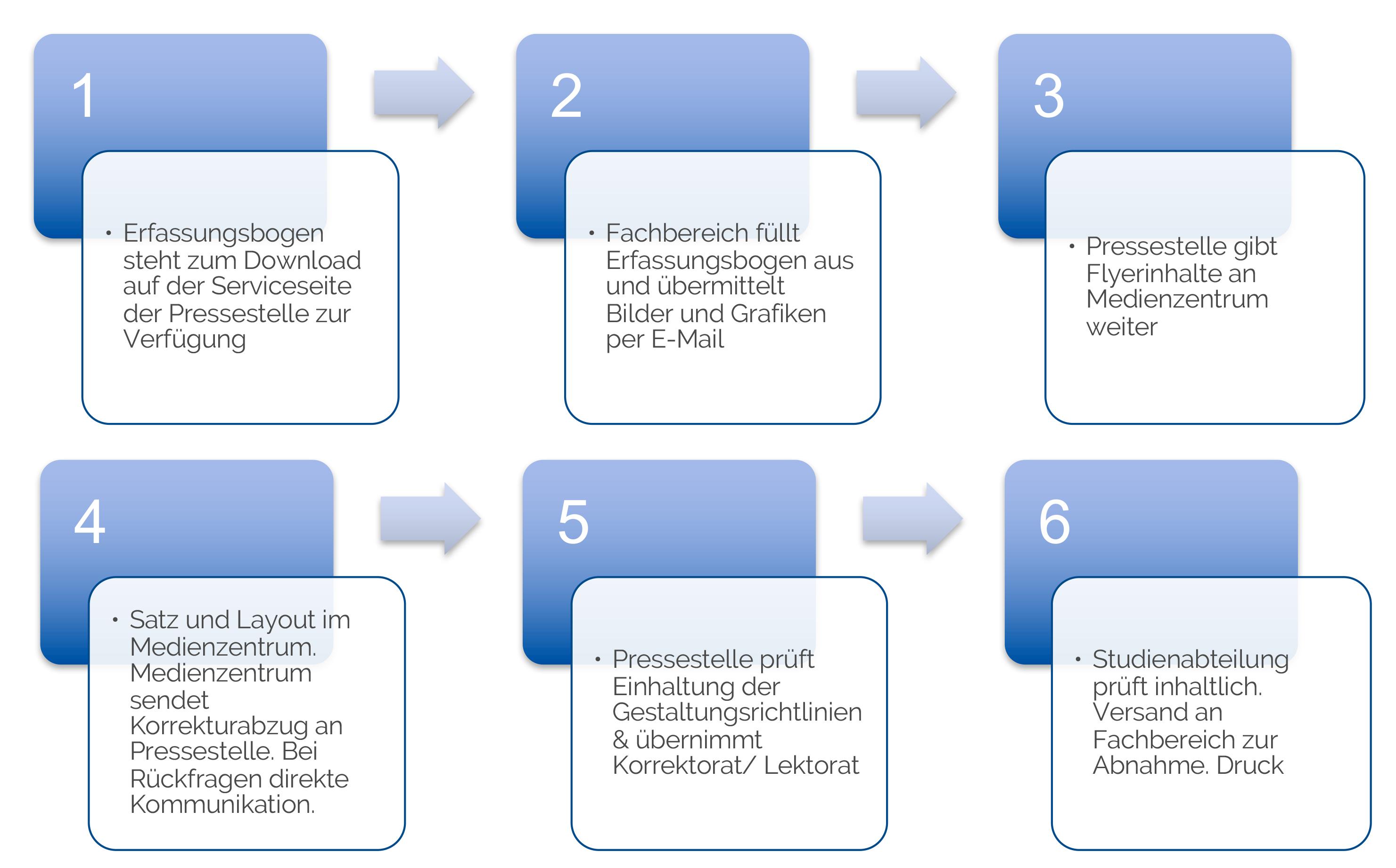 Workflow Studiengangsflyer