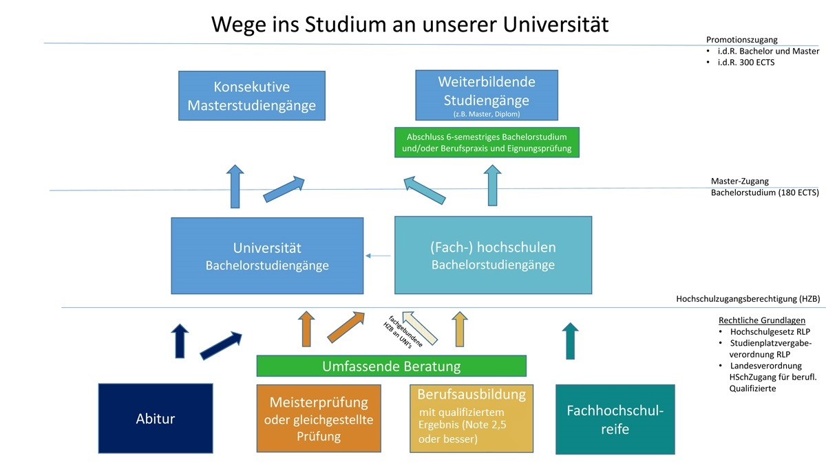 Wege ins Studium an unserer Universität