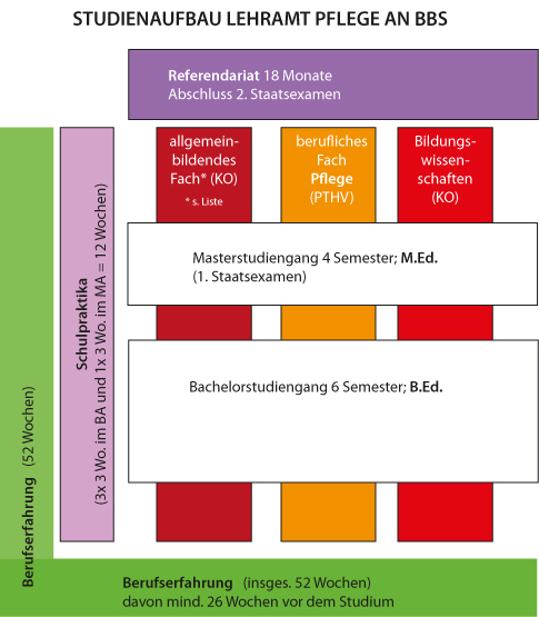 Studienaufbau Pflege BBS (mit PTHV)