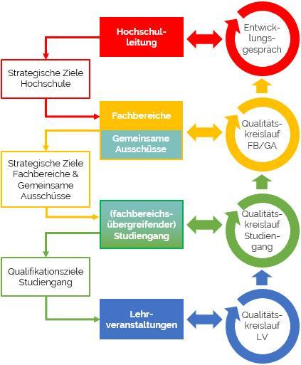 Qualitätskreisläufe im QM-System der Universität Koblenz-Landau