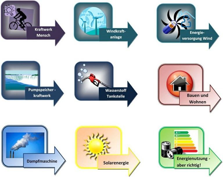Energielabor Steckbrief
