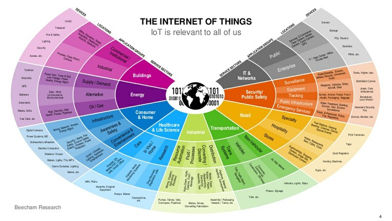 IoT Domains