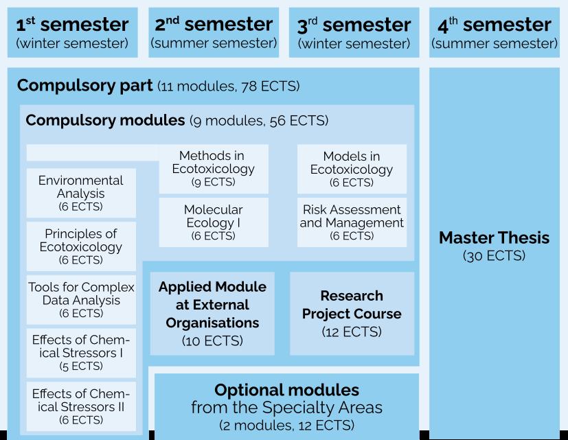 Structure Ecotoxicology