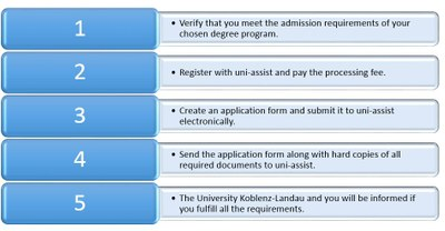 process uni.assist